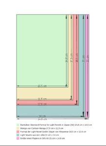 Ein Schema das verschiedene gängige Buchgrößen aufzeigt.