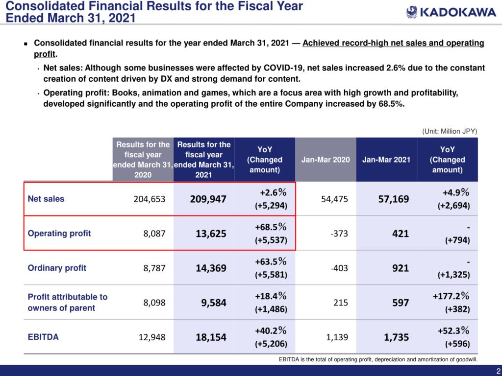 Ein Auszug aus Kadokawas Jahresergebnis 2020: Hier die Nettoumsätze (2019: 204.653 Mio. Yen | 2020: 209.947 Mio. Yen) und die Gewinne (2019: 8.087 Mio. Yen | 2020: 13.625 Mio. Yen)
