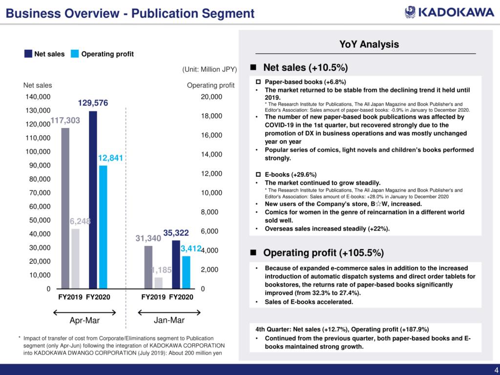 Weitere Informationen zum Segment der Bücher. Insgesamt hat Kadokawa seinen Umsatz hier um 10,5 % erhöht und den Gewinn um 105,5 %